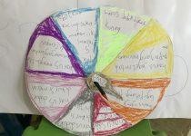 DIY Spinning Wheel Darina